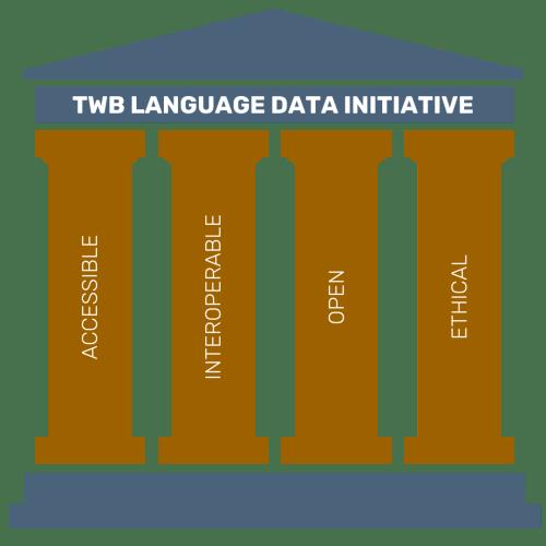 TWB Language Data Initiative